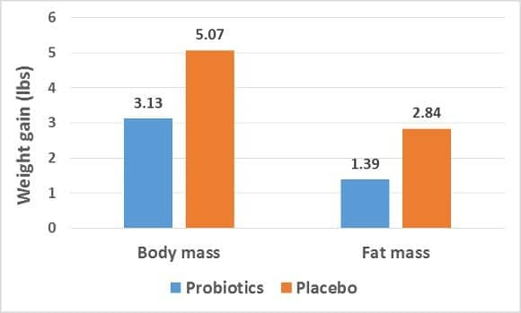 probiotics-weight-chart